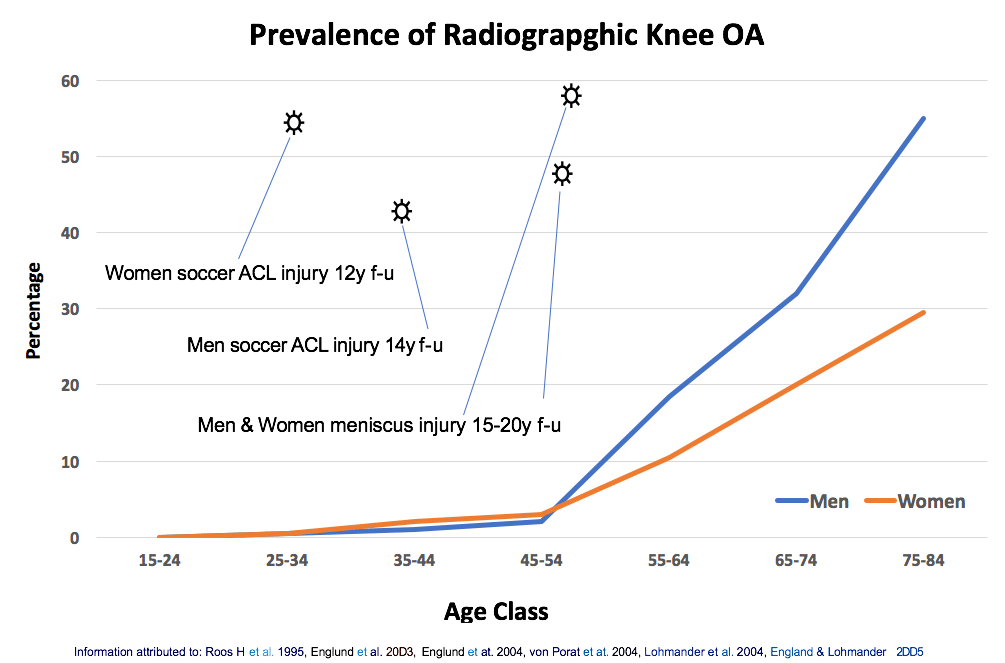 ACL Chart, Dr. Kevin Crawford Orthopedic Surgeon